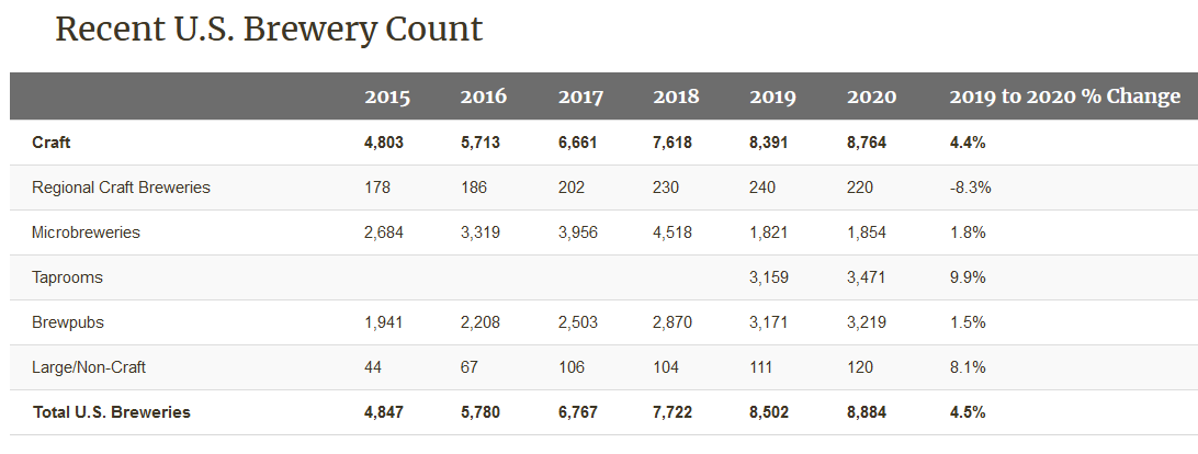 brewery count in the usa