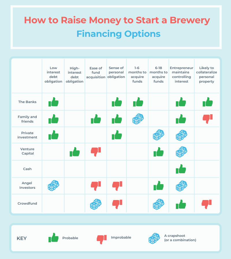 infographic ways to raise money to start a brewery