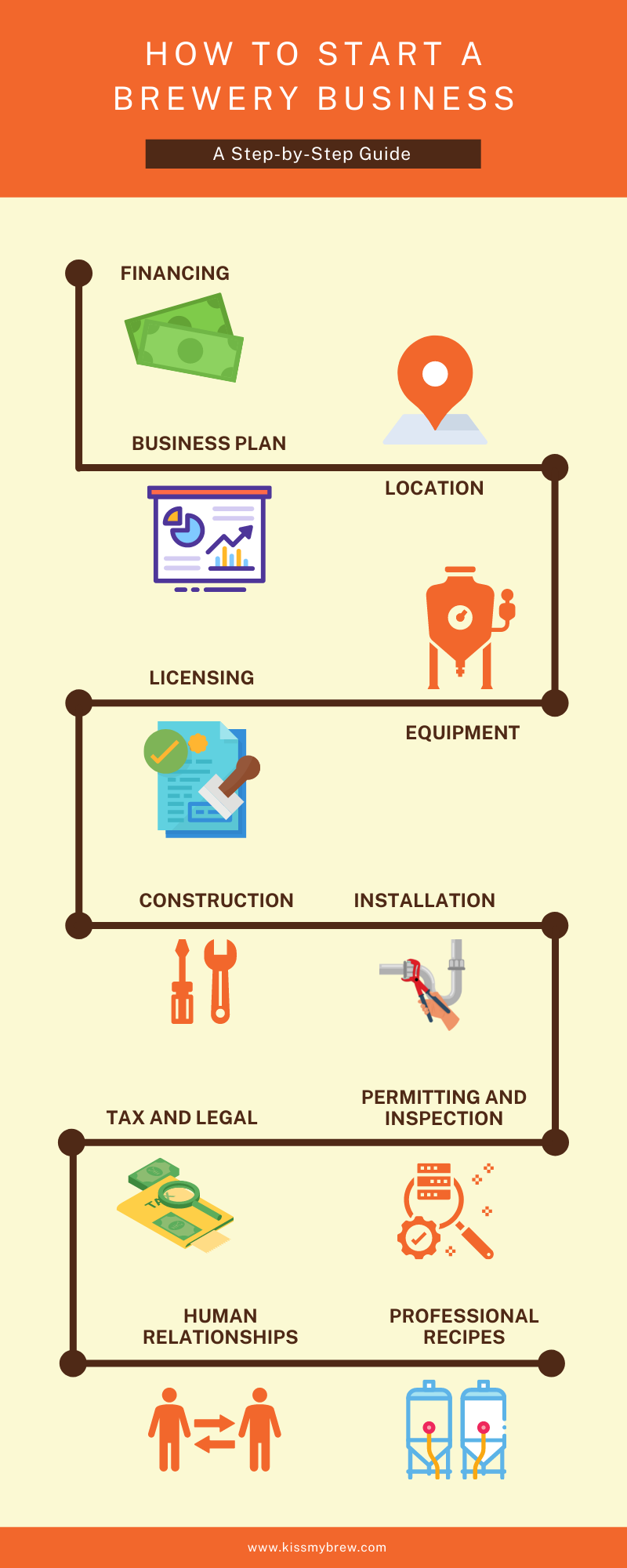 infographics steps starting brewery